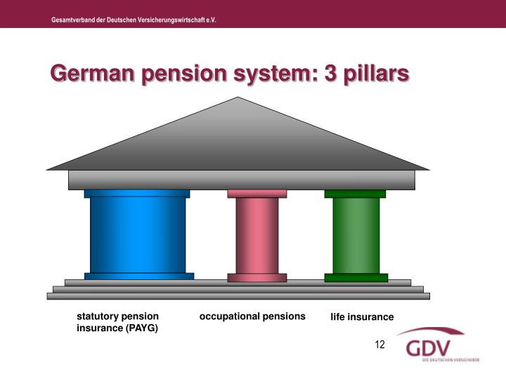 German pension system: 3 pillars