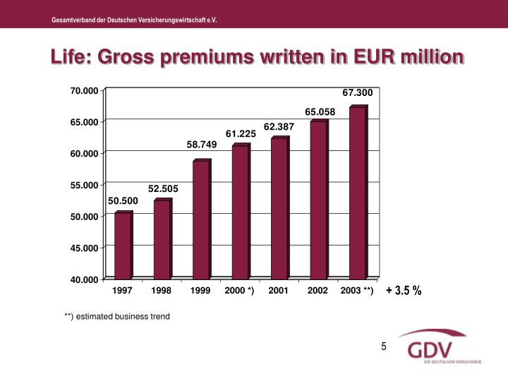 Life: Gross premiums written in EUR million
