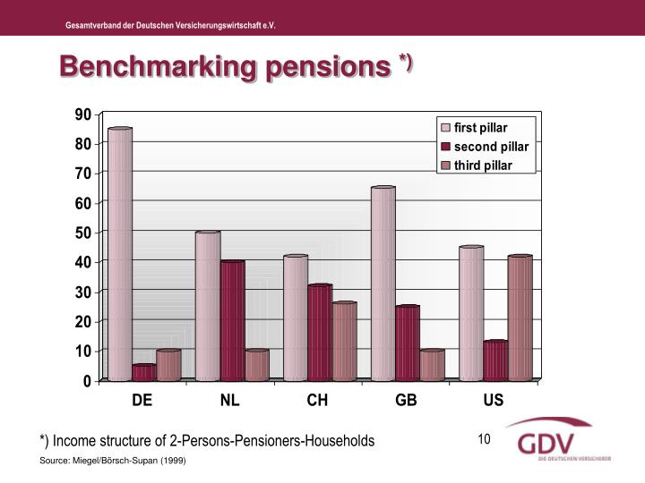 Benchmarking pensions