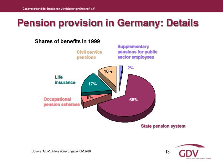 Pension provision in Germany: Details
