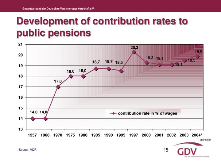 Development of contribution rates to public pensions