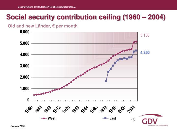 Social security contribution ceiling (1960 – 2004)