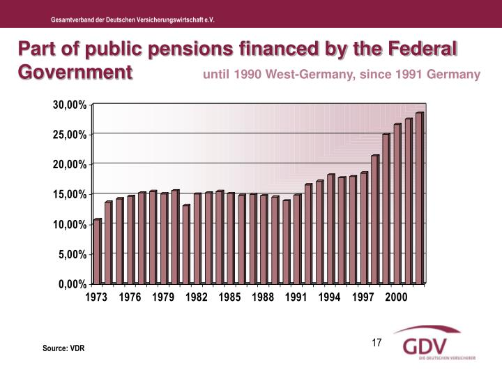 Part of public pensions financed by the Federal Government