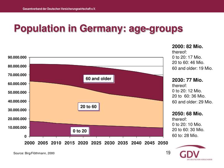 Population in Germany: age-groups