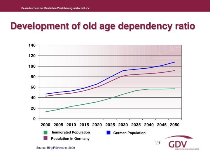 Development of old age dependency ratio