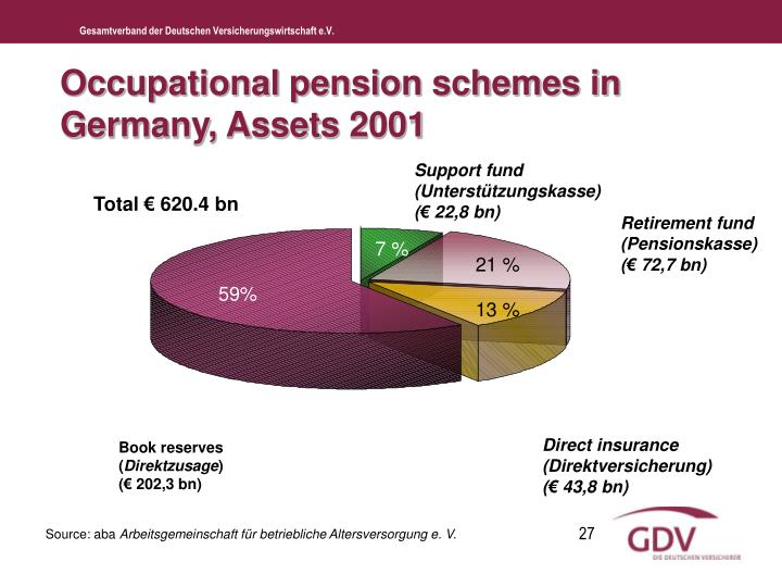 Occupational pension schemes in Germany, Assets 2001