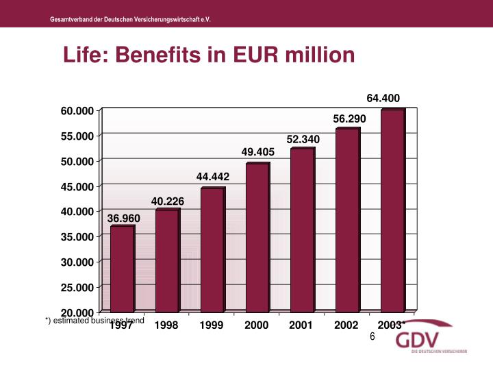 Life: Benefits in EUR million