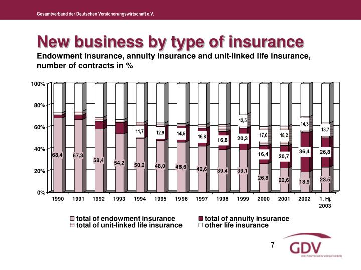 New business by type of insurance