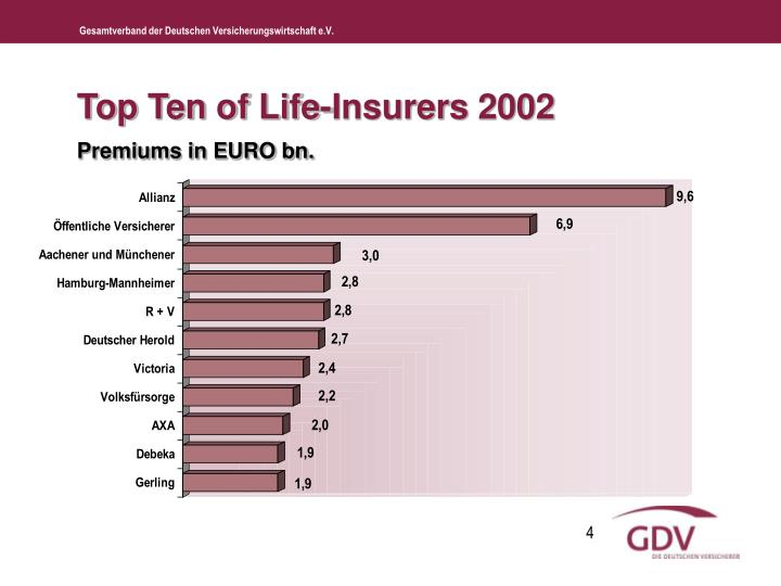 Top Ten of Life-Insurers 2002