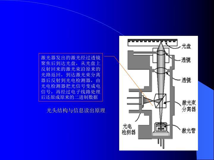 激光器发出的激光经过透镜聚焦后到达光盘,从光盘上反射回来的激光束沿原来的光路返回,到达激光束分离器后反射到光电检测器,由光电检测器把光信号变成电信号,再经过电子线路处理后还原成原来的二进制数据