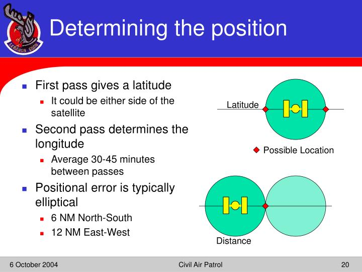 Determining the position