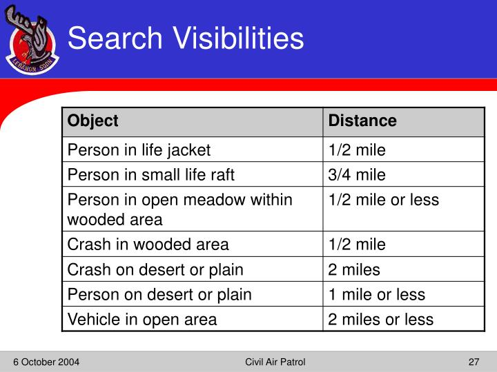 Search Visibilities