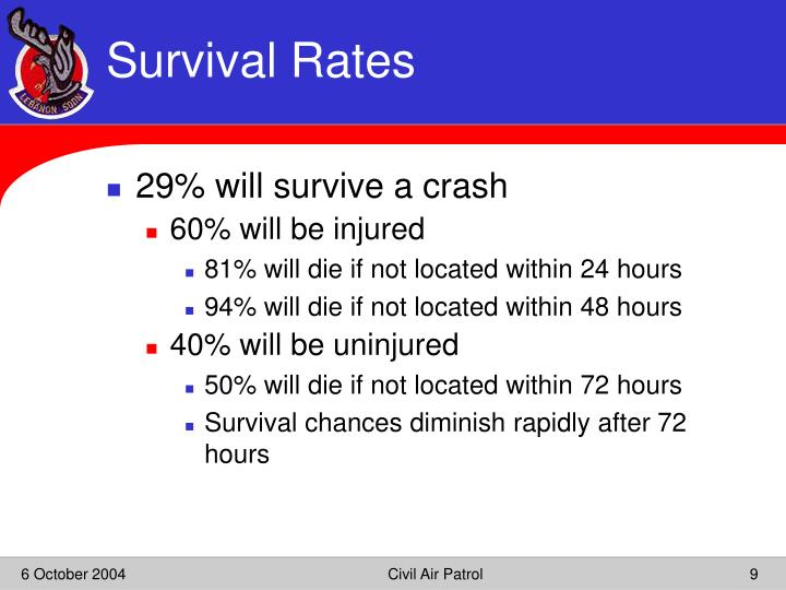Survival Rates