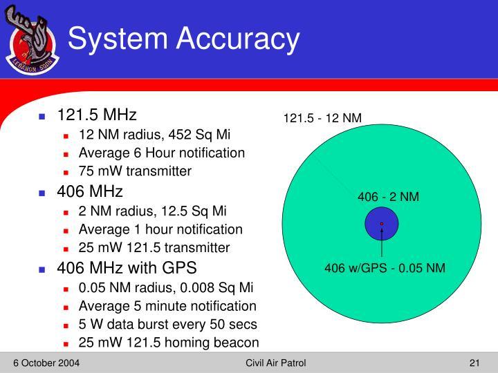 121.5 MHz