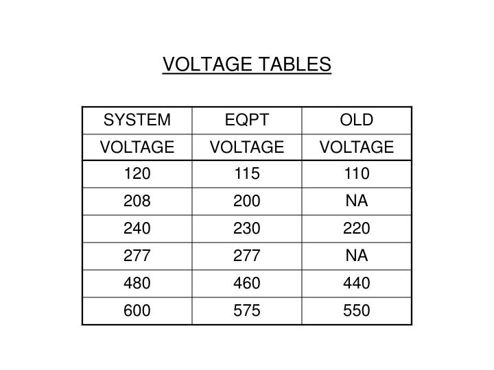 VOLTAGE TABLES