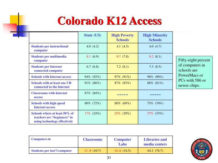 Colorado K12 Access