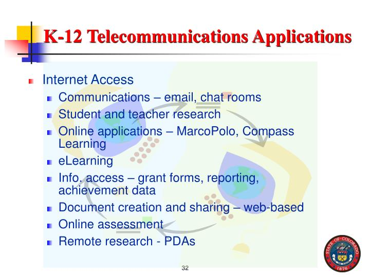 K-12 Telecommunications Applications
