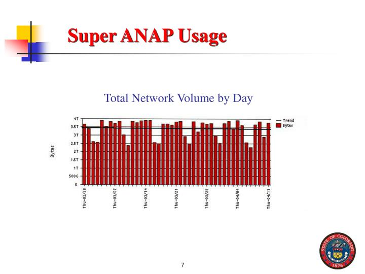 Super ANAP Usage