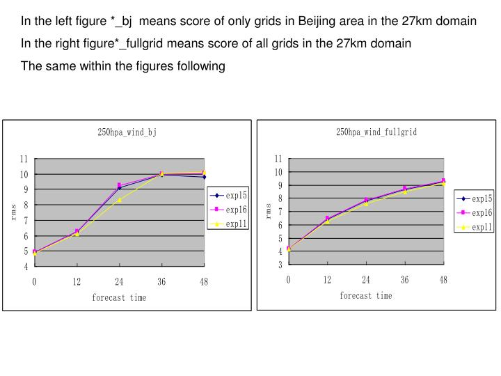 In the left figure *_bj  means score of only grids in Beijing area in the 27km domain