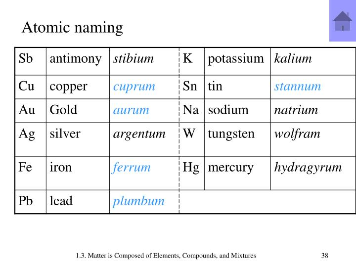 Atomic naming