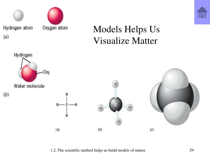 Models Helps Us Visualize Matter