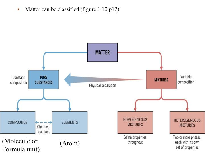 Matter can be classified (figure 1.10 p12):