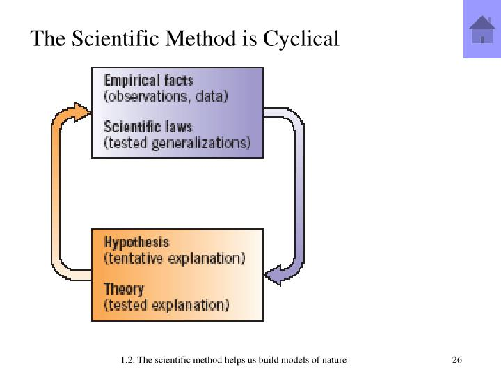The Scientific Method is Cyclical