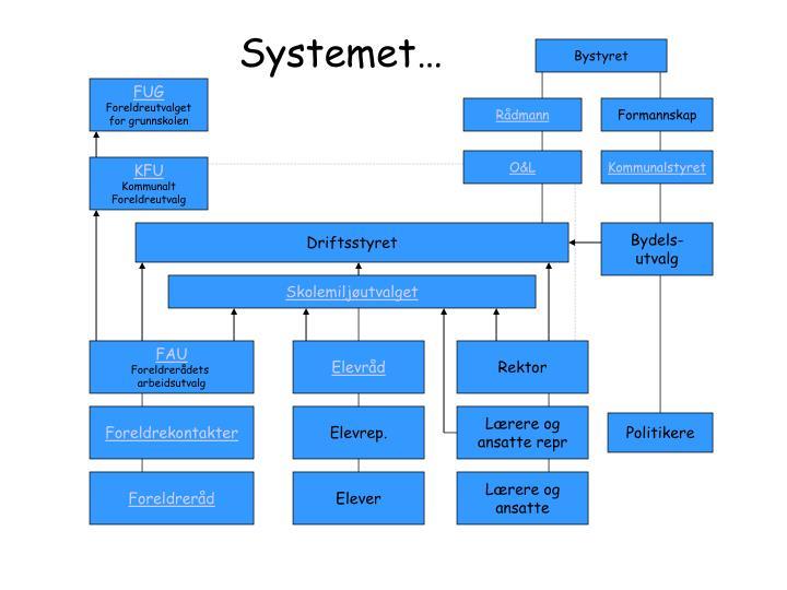 Systemet…