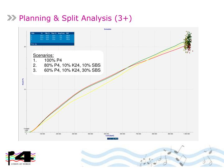 Planning & Split Analysis (3+)