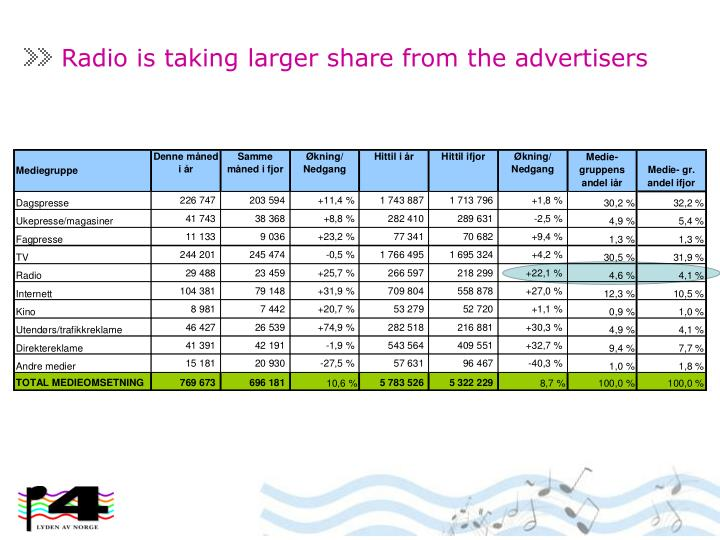 Radio is taking larger share from the advertisers