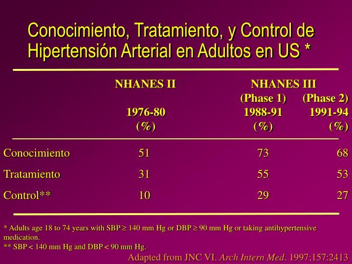 Conocimiento, Tratamiento, y Control de Hipertensión Arterial en Adultos en US *