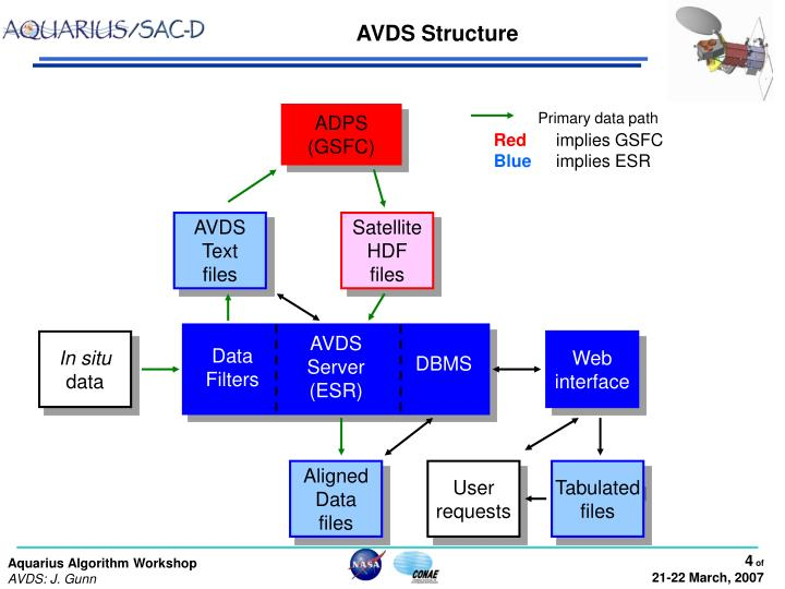 AVDS Structure