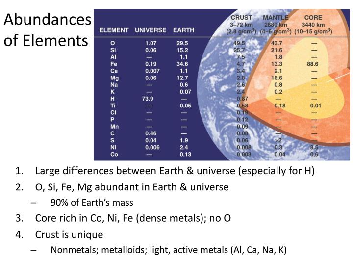 Abundances of elements