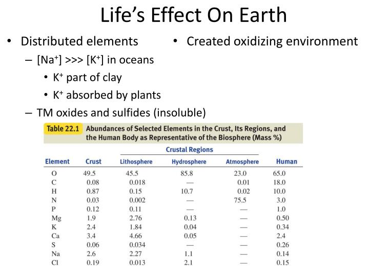Life's Effect On Earth