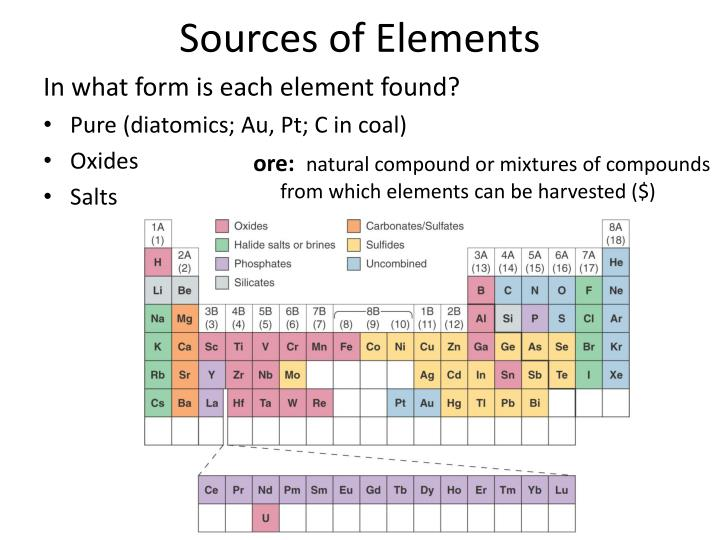 Sources of Elements