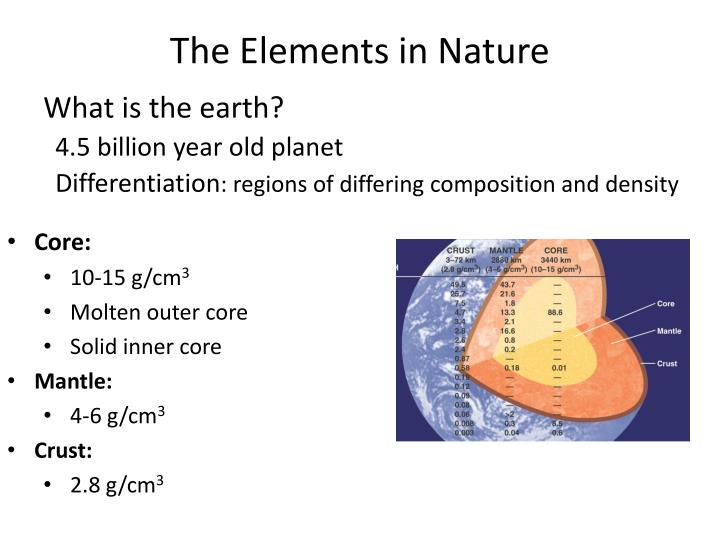 The elements in nature