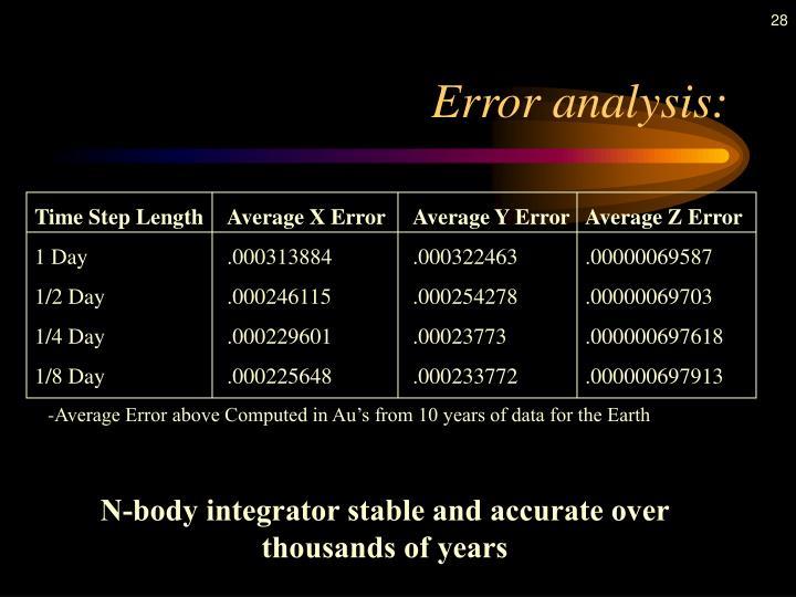 Error analysis: