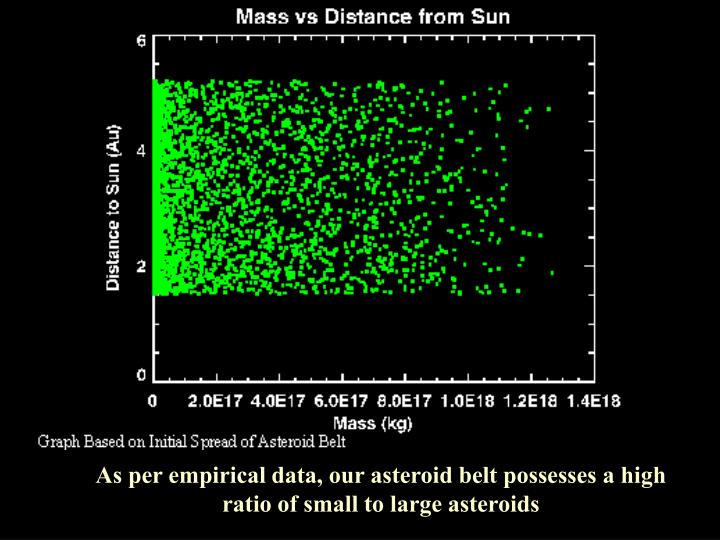 As per empirical data, our asteroid belt possesses a high ratio of small to large asteroids