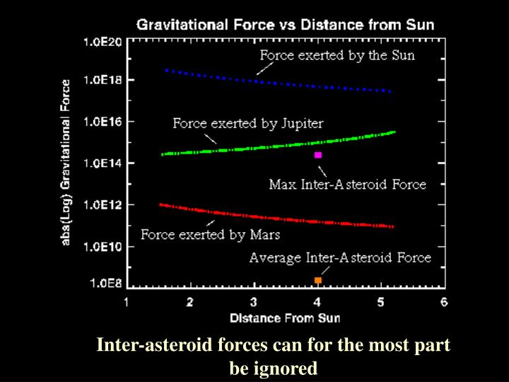 Inter-asteroid forces can for the most part be ignored
