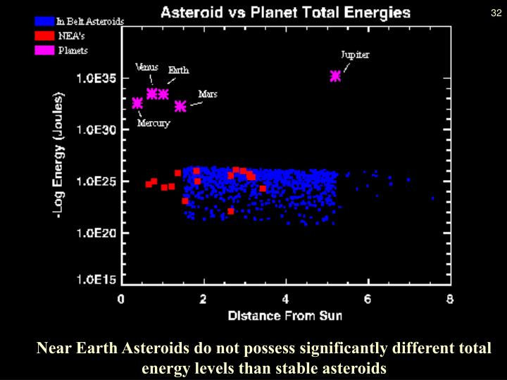 Near Earth Asteroids do not possess significantly different total energy levels than stable asteroids