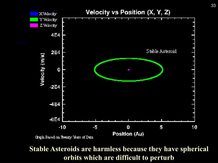 Stable Asteroids are harmless because they have spherical orbits which are difficult to perturb