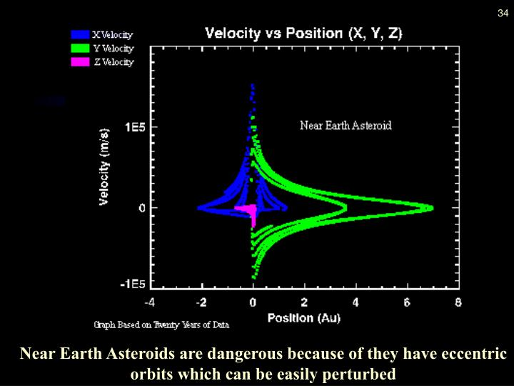 Near Earth Asteroids are dangerous because of they have eccentric orbits which can be easily perturbed