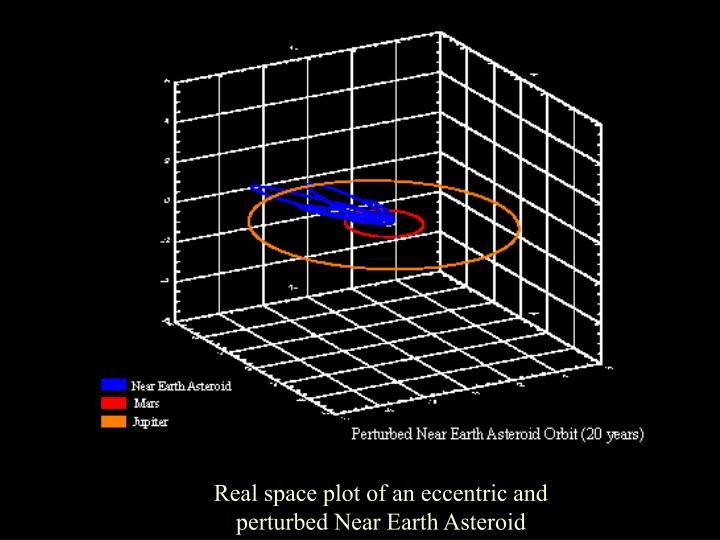 Real space plot of an eccentric and perturbed Near Earth Asteroid