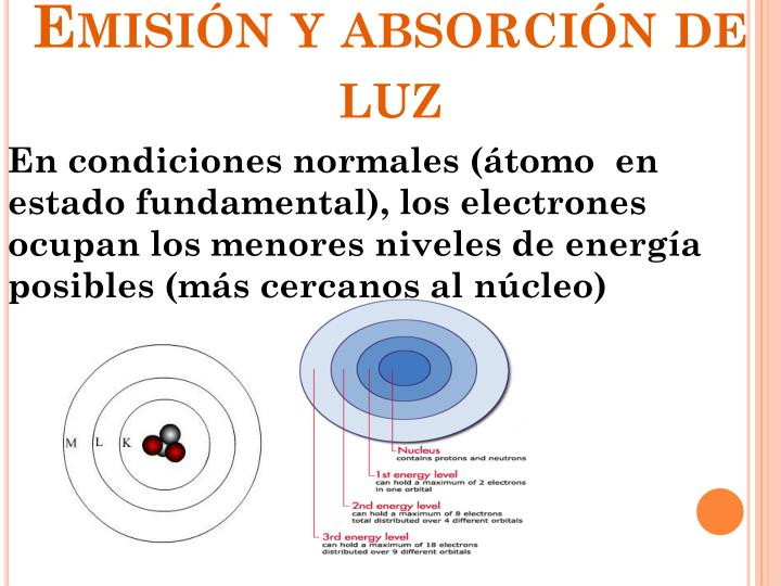 Emisión y absorción de luz