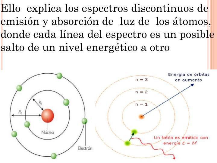 Ello  explica los espectros discontinuos de emisión y absorción de  luz de  los átomos,  donde cada línea del espectro es un posible salto de un nivel energético a otro