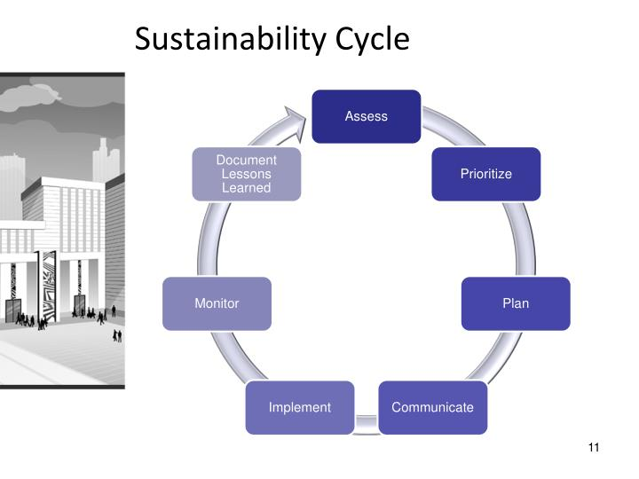 Sustainability Cycle