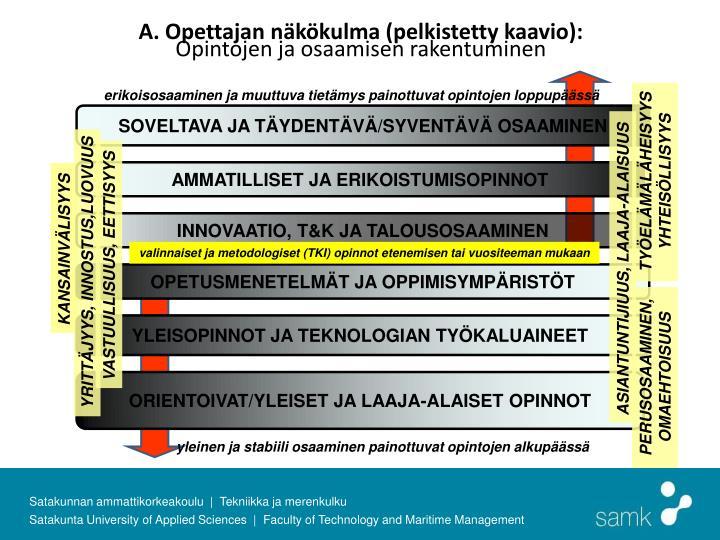 A. Opettajan näkökulma (pelkistetty kaavio):