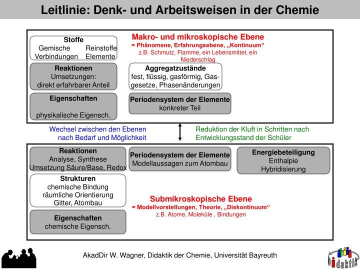Leitlinie: Denk- und Arbeitsweisen in der Chemie