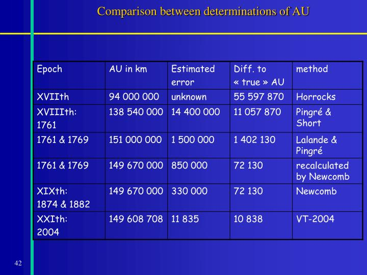 Comparison between determinations of AU