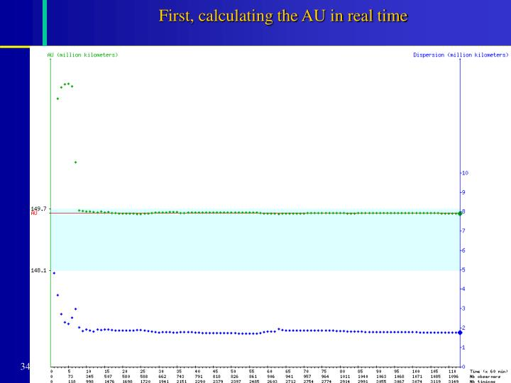 First, calculating the AU in real time